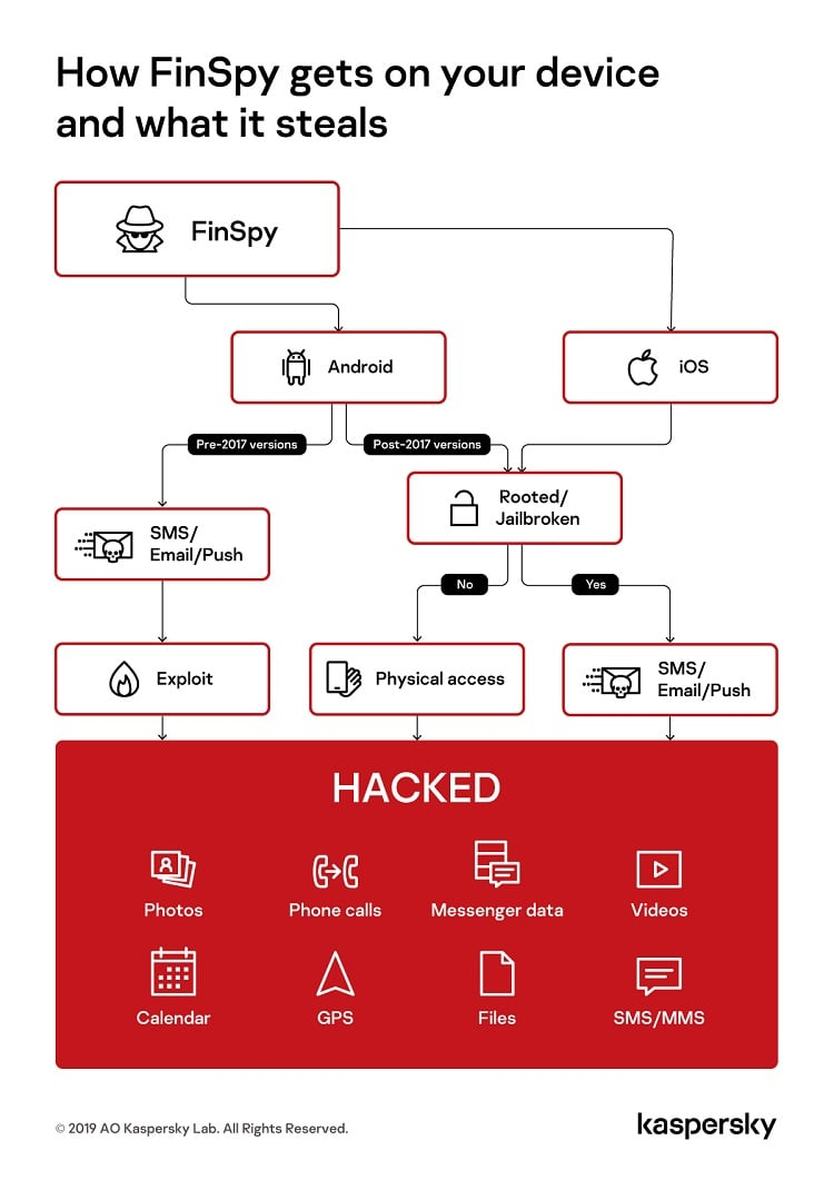 How FinSpy Works
