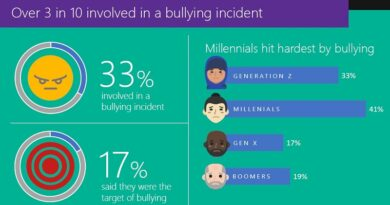 Microsoft Cyberbullying